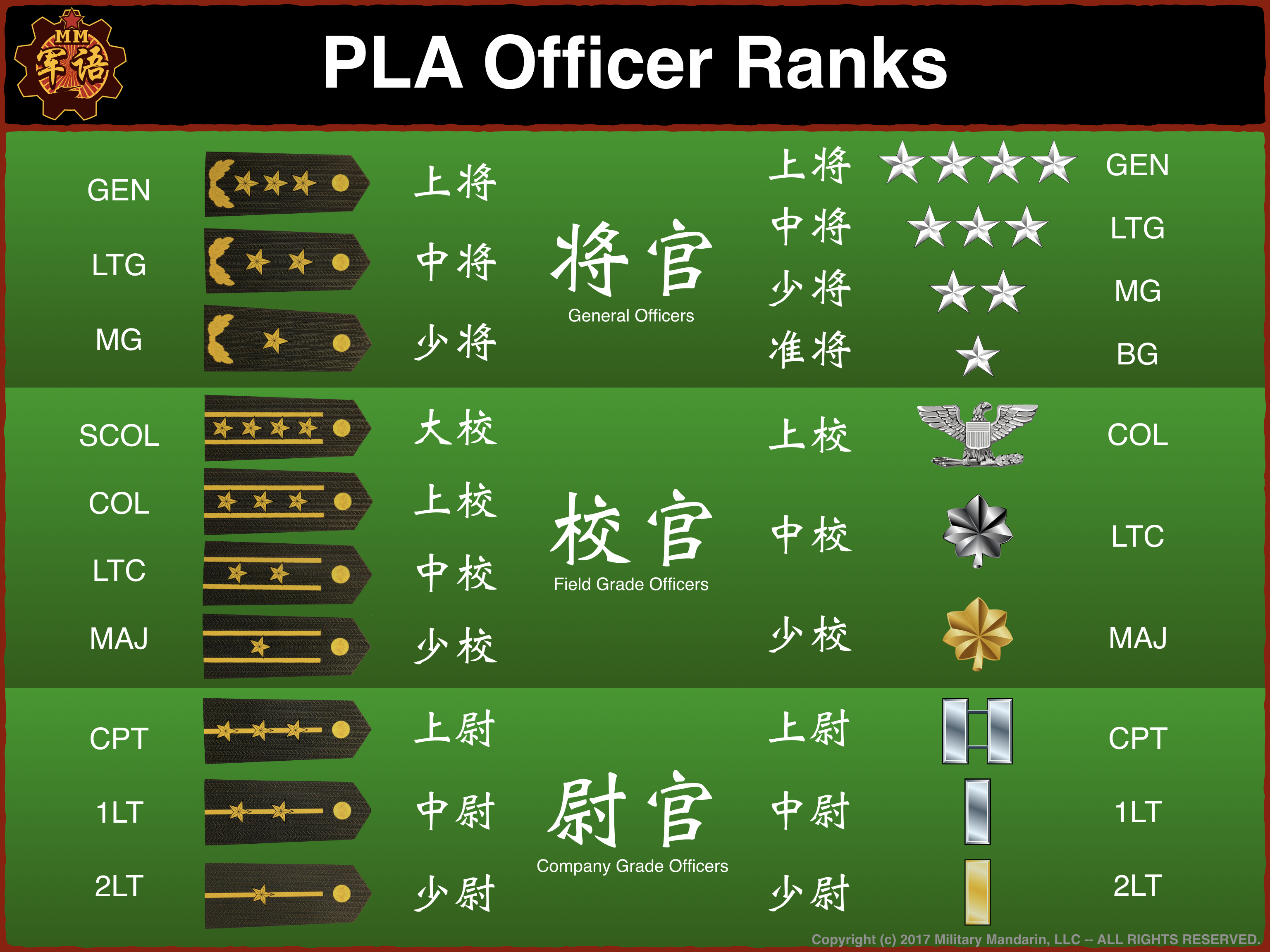 MM PLA Rank Chart