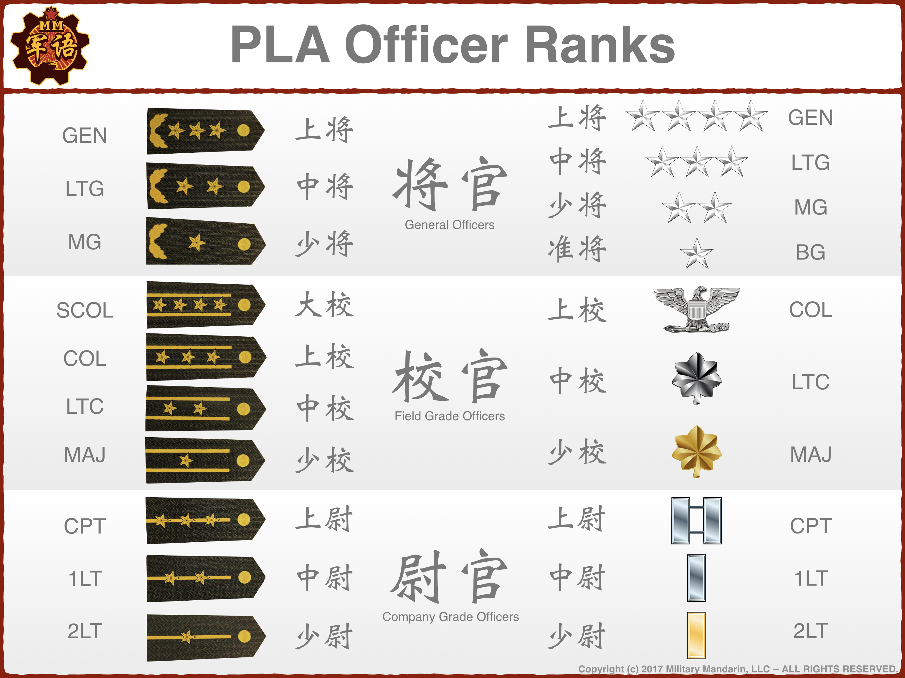 MM PLA Ranks PF