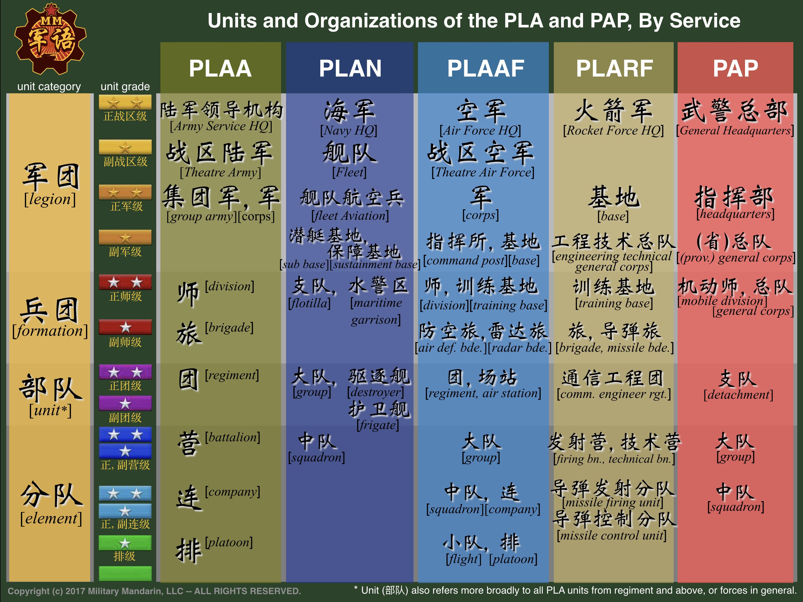 PLA Units 2017.06.15-Slide2