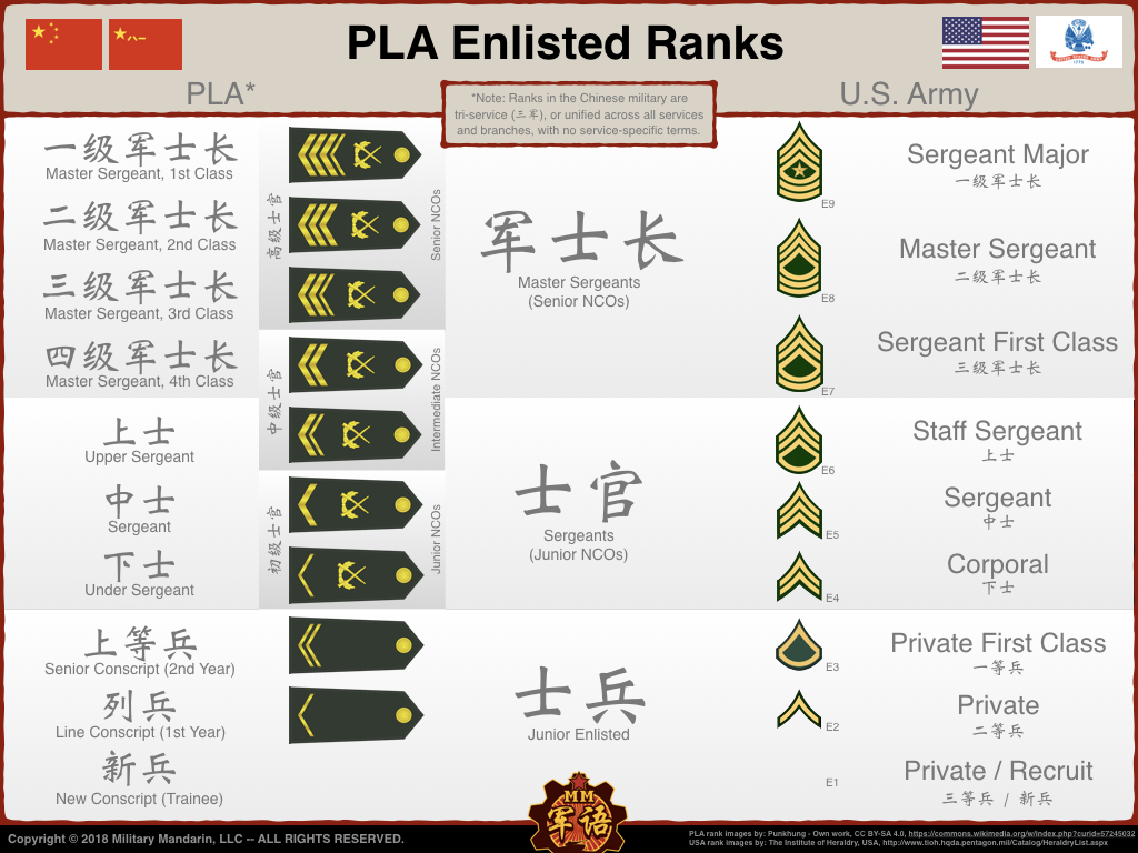 PLA Enlisted Ranks